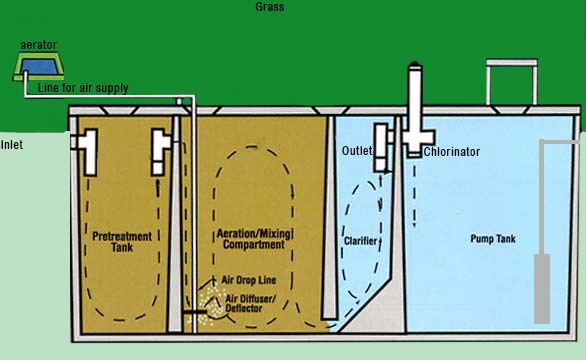 Aerobic Septic Systems Evaluation